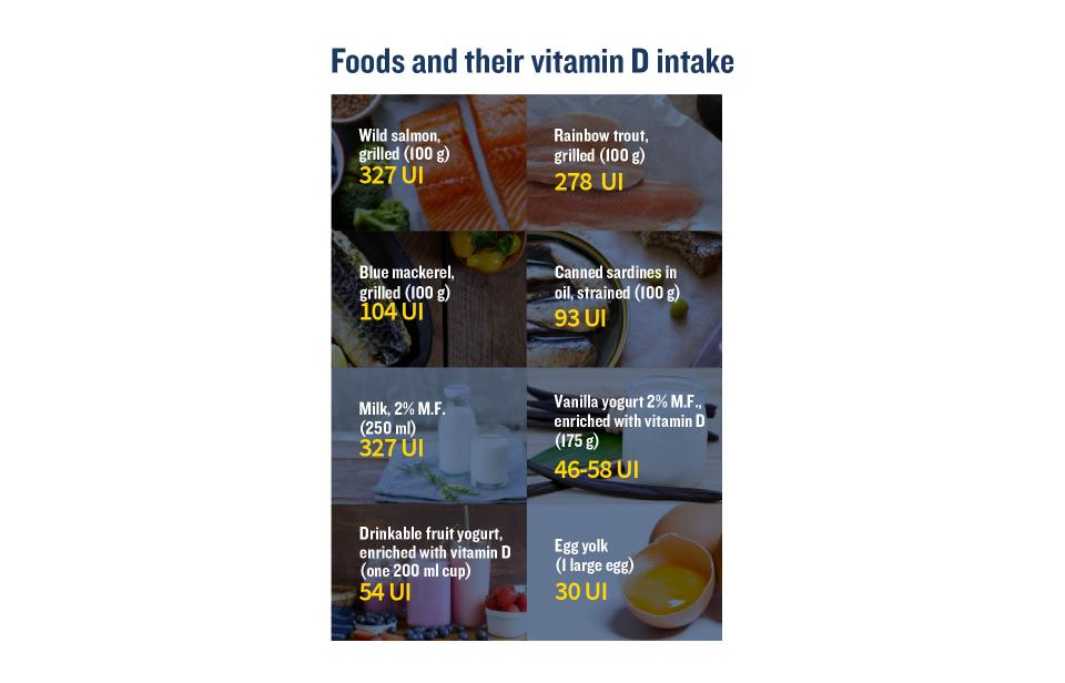 Chart showing the vitamin D intake for a variety of foods