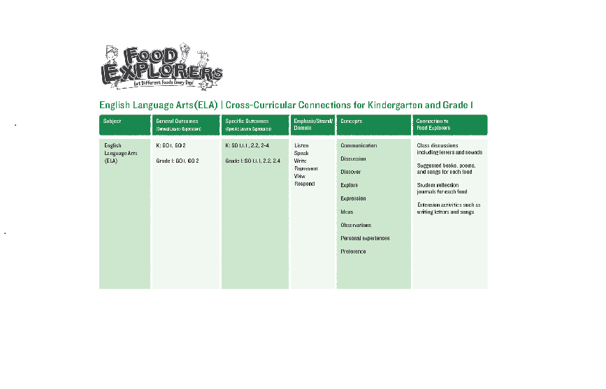 Image of first page of curricular connections document.