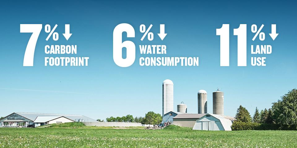 7% lower carbon footprint, 6% lower water consumption, 11% lower land use